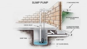 crawl space drainage - sump pump